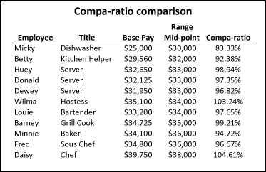 Share your compensation wage grade penetration apologise, but