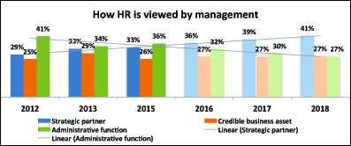 Management_View_of_HR
