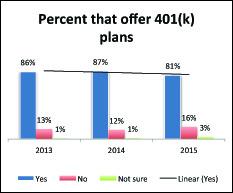 Percent_Offering_401k